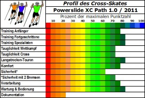 Cross-Skate im Profil