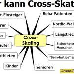 Häufige Fragen (FAQ) zum Cross-Skating