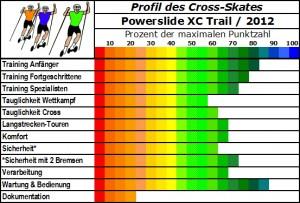 Profis eines guten Einsteiger Cross-Skates