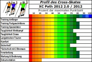 Der neue XC Path Cross-Skate mit nochmals verstärktem Rahmen