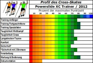 Powerslide XC Trainer Cross-Skate im Profil