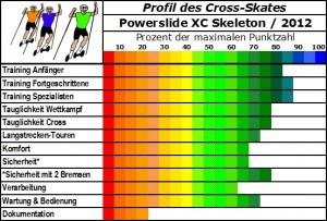 XC Skeleton Cross-Skate mit moderner Fahrwerksgeometrie
