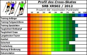 SRB XRS02 Cross-Skate für jede Leistungsklasse