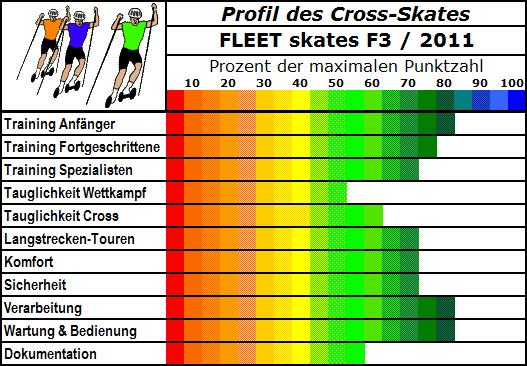 FLEET skates F3
