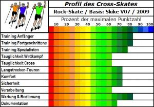 Rock Skate - der auf haltbar getrimmte Skike V07