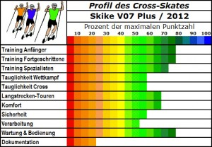 Profil Cross-Skates-Skike V07 Plus 2012