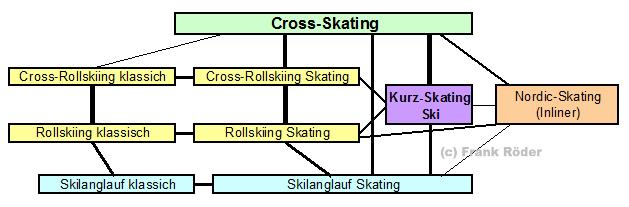 Cross-Skates Verwandtschaft