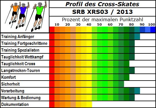SRB XRS03 Cross-Skate für jeden Anwendungsbereich