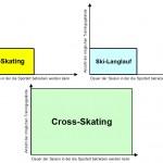 Was der Cross-Skating Verband bisher tat